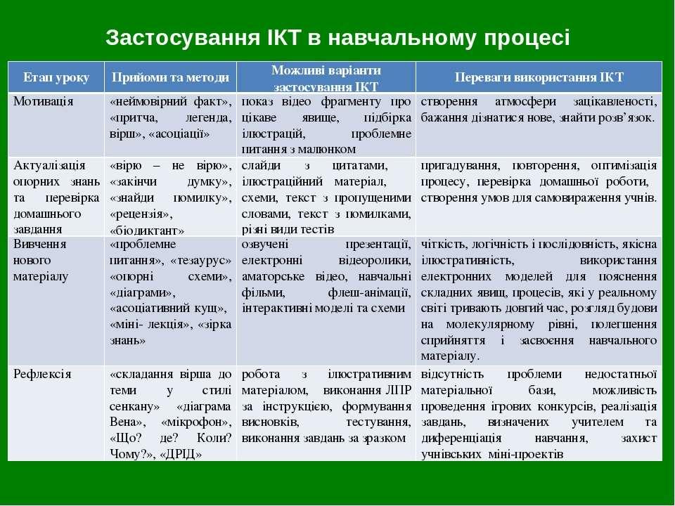 Застосування ІКТ в навчальному процесі Етап уроку Прийоми та методи Можливі в...