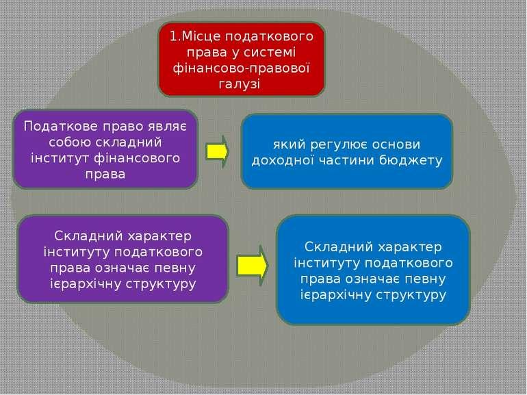 1.Місце податкового права у системі фінансово-правової галузі Податкове право...
