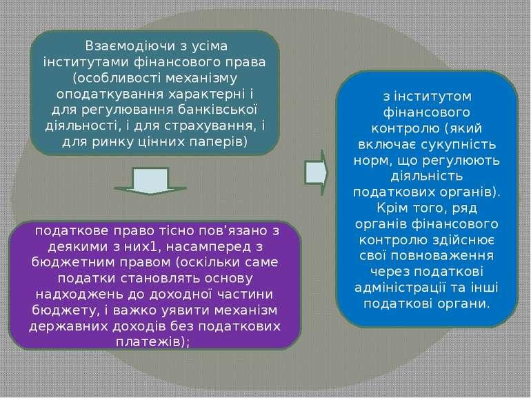 Взаємодіючи з усіма інститутами фінансового права (особливості механізму опо...