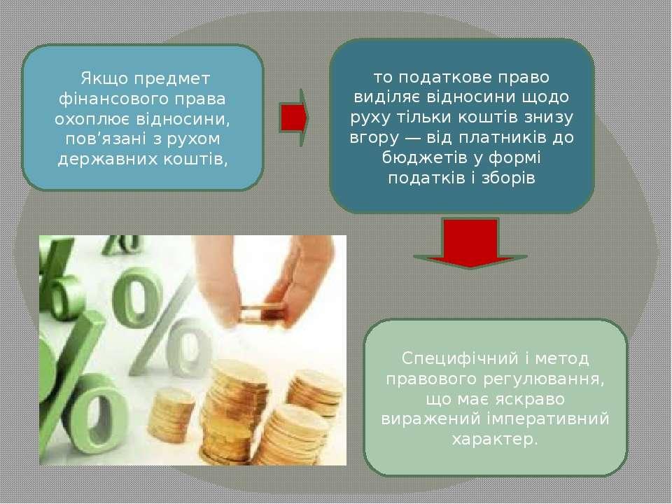 Якщо предмет фінансового права охоплює відносини, пов'язані з рухом державни...