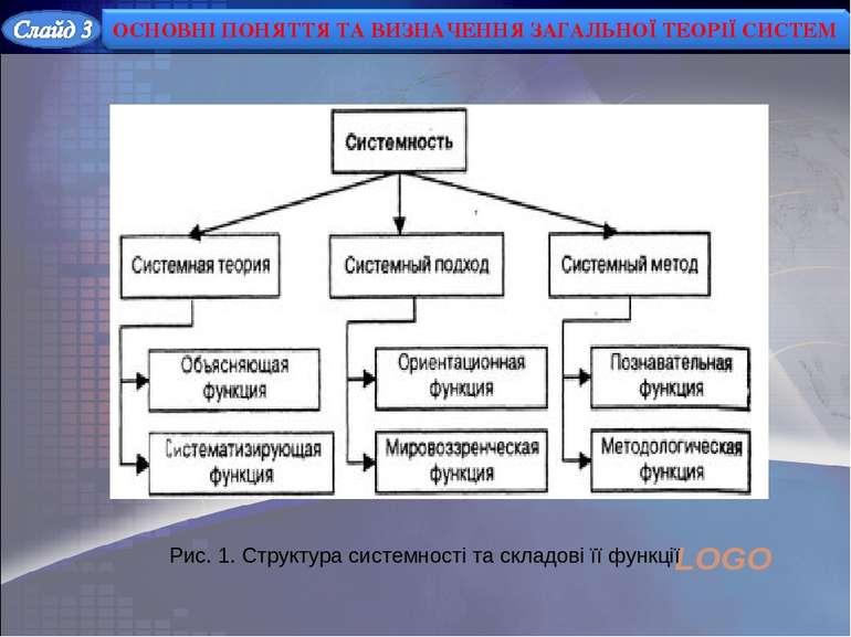 Рис. 1. Структура системності та складові її функції LOGO
