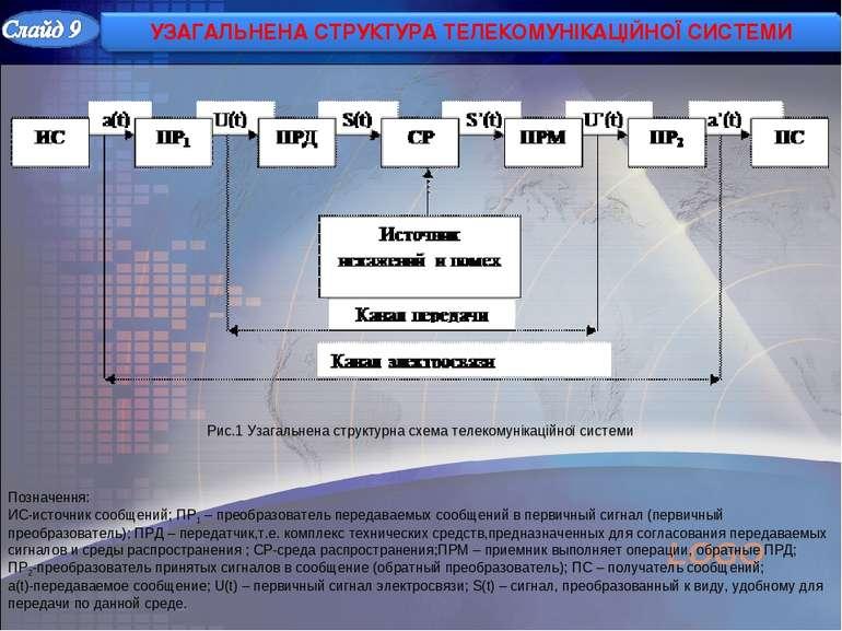 Рис.1 Узагальнена структурна схема телекомунікаційної системи Позначення: ИС-...