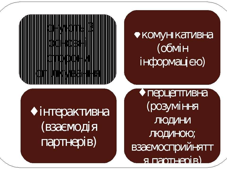 ♦ комунікативна (обмін інформацією) ♦ інтерактивна (взаємодія партнерів) ♦ пе...