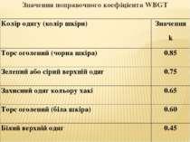 Значення поправочного коефіцієнта WBGT Колір одягу (колір шкіри) Значення k Т...