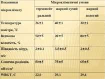 Показники мікроклімату Мікрокліматичні умови термонейтральний жаркий сухий жа...