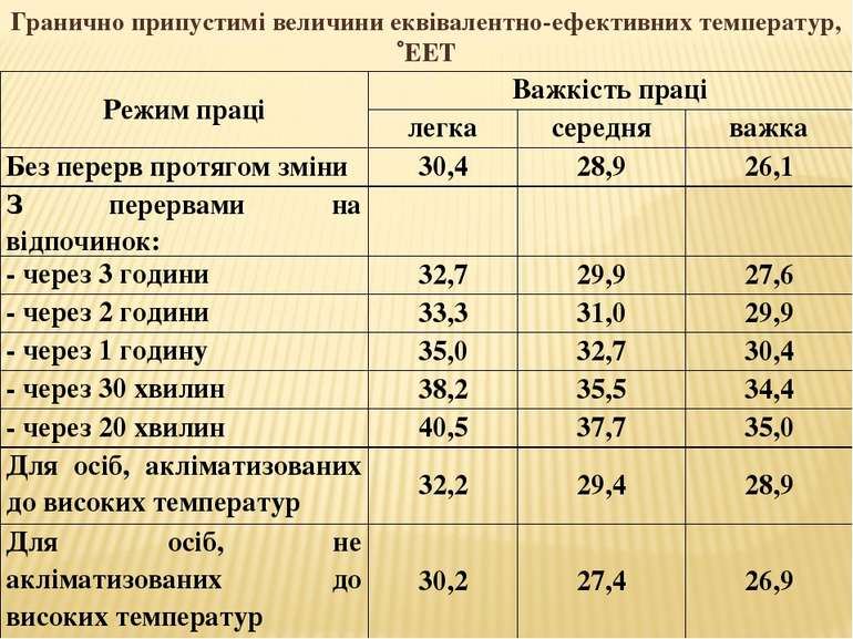 Гранично припустимі величини еквівалентно-ефективних температур, ЕЕТ Режим пр...