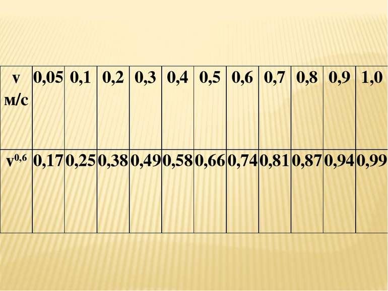 v м/с 0,05 0,1 0,2 0,3 0,4 0,5 0,6 0,7 0,8 0,9 1,0 v0,6 0,17 0,25 0,38 0,49 0...