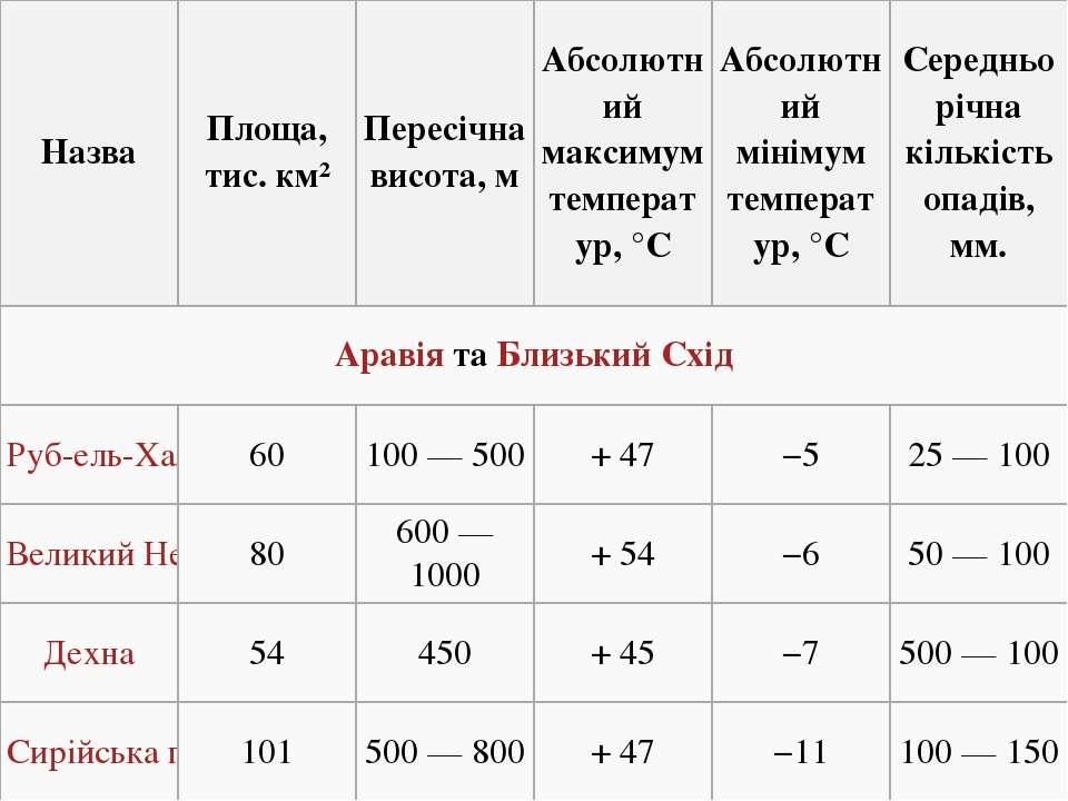 Назва Площа, тис. км² Пересічна висота, м Абсолютний максимум температур, °С ...