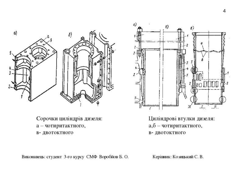 * Циліндрові втулки дизеля: а,б – чотиритактного, в- двотоктного Сорочки цилі...