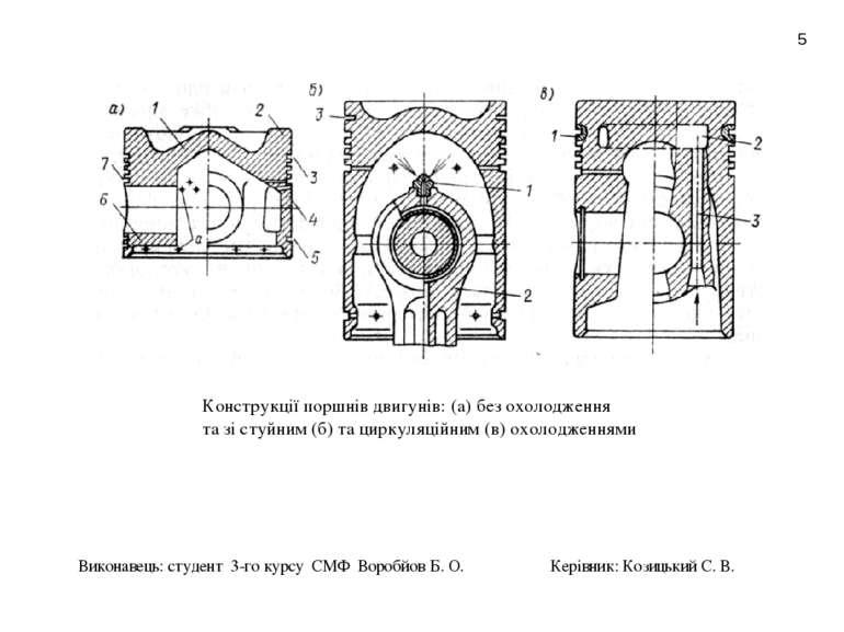 * Конструкції поршнів двигунів: (а) без охолодження та зі стуйним (б) та цирк...