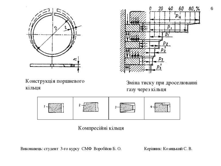 * Конструкція поршневого кільця Зміна тиску при дроселюванні газу через кільц...