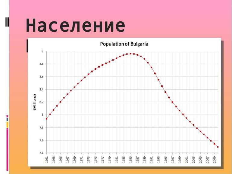 Население Болгарии: