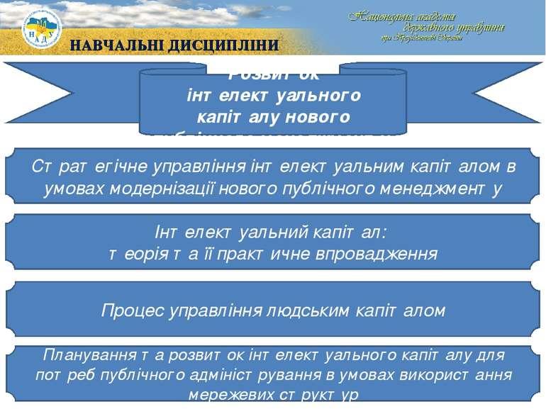Розвиток інтелектуального капіталу нового публічного менеджменту Стратегічне ...