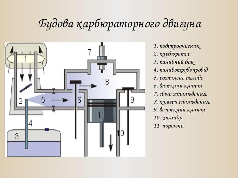 Будова карбюраторного двигуна 1. повітроочисник 2. карбюратор 3. паливний бак...
