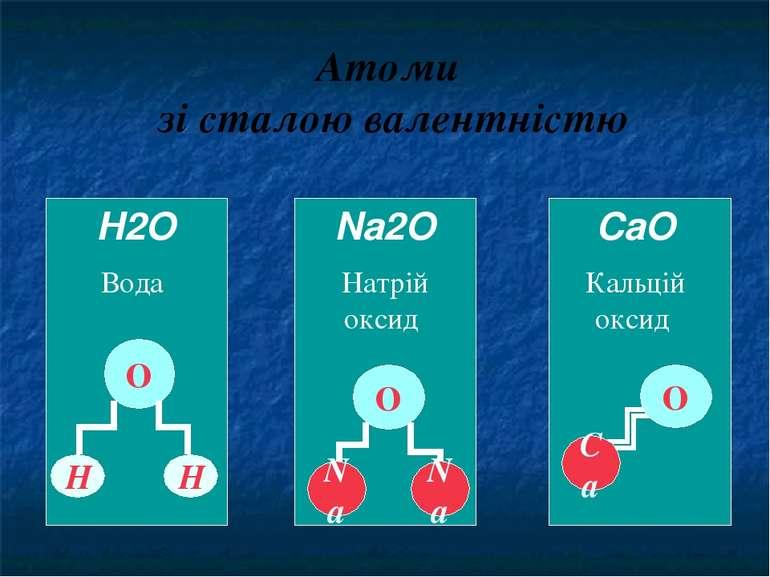 Атоми зі сталою валентністю H2O Вода Н Н О Na2O Натрій оксид Na О Na CaO Каль...