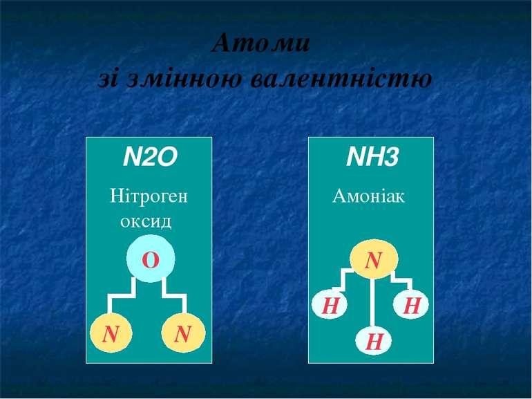 Атоми зі змінною валентністю NH3 Амоніак N Н Н Н N2O Нітроген оксид О N N А і...