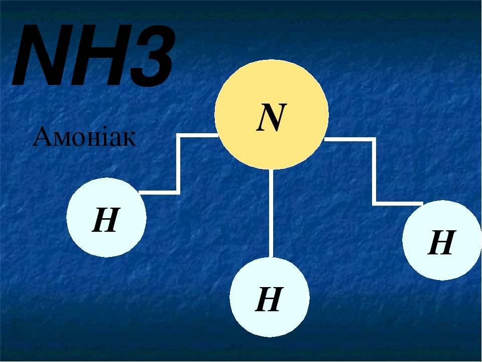 NH3 Амоніак N Н Н Н Молекула амоніаку складається з одного атому Нітрогену та...