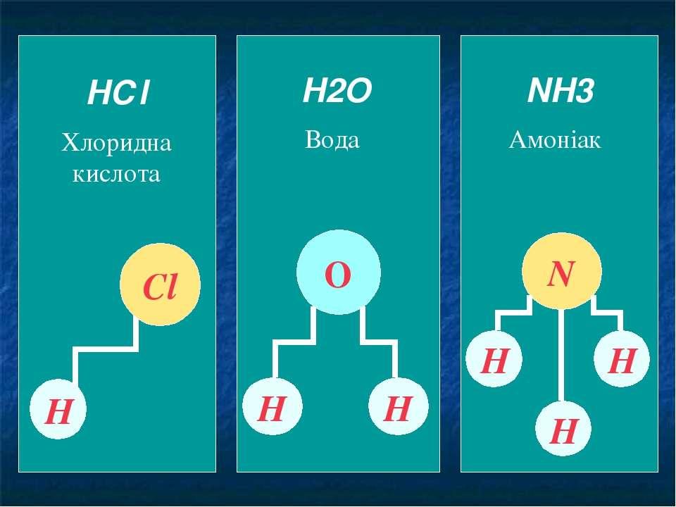HСl Хлоридна кислота Н Сl H2O Вода Н Н О NH3 Амоніак N Н Н Н Як ви бачите різ...