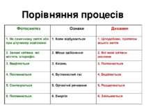 Порівняння процесів