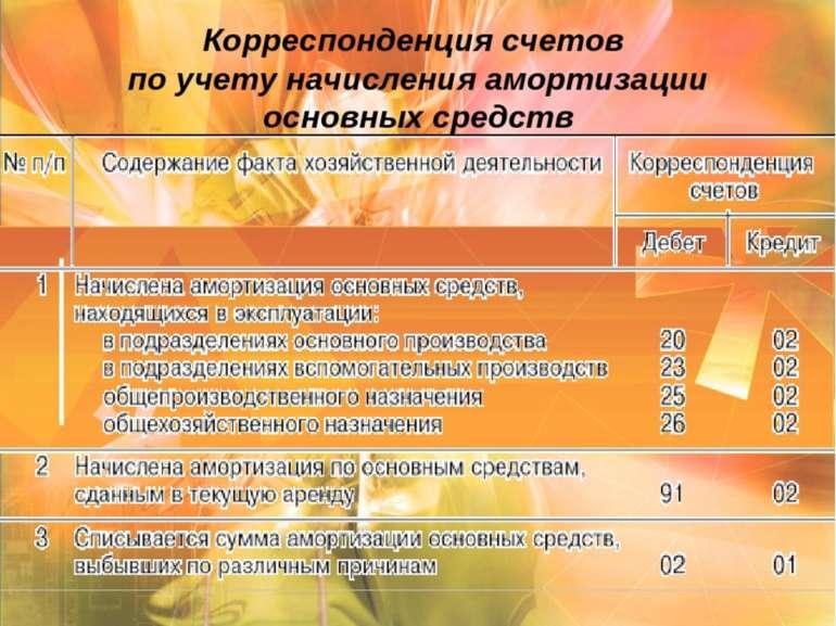 Корреспонденция счетов по учету начисления амортизации основных средств