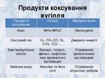 Продукти коксування вугілля Продукти коксування Склад Використання Кокс 96%-9...
