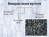 Використання вугілля Отримання коксу -10% Як паливо- 80% Потреби вуглехімії-10%