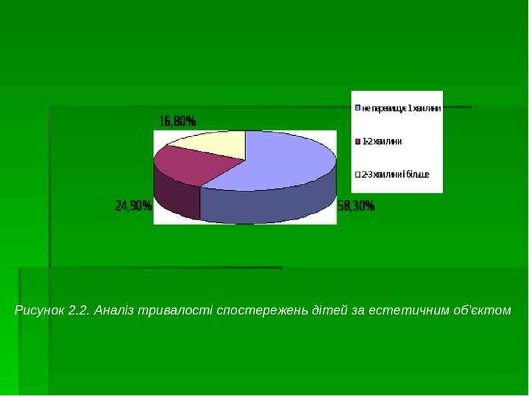 2.2. Рисунок 2.2.Аналіз тривалості спостережень дітей за естетичним об'єктом