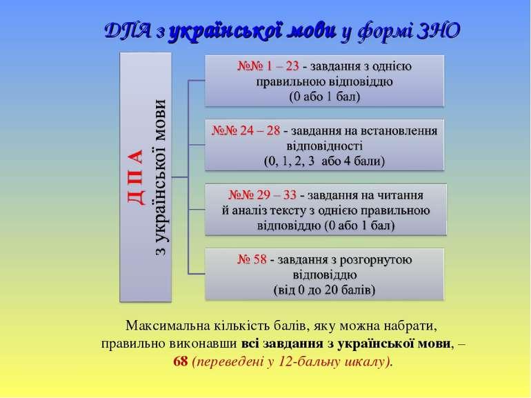 ДПА з української мови у формі ЗНО Максимальна кількість балів, яку можна наб...