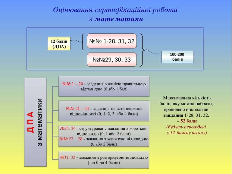 Оцінювання сертифікаційної роботи з математики №№ 1-28, 31, 32 №№29, 30, 33 1...