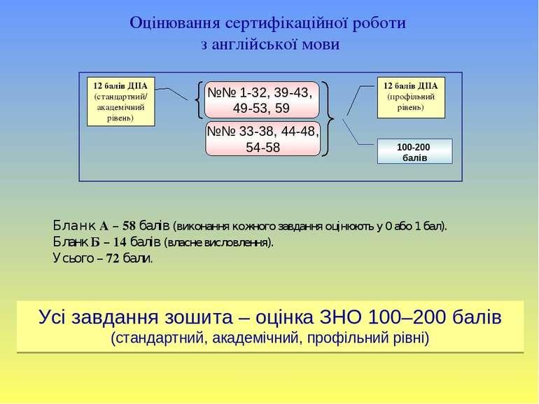 Оцінювання сертифікаційної роботи з англійської мови №№ 1-32, 39-43, 49-53, 5...