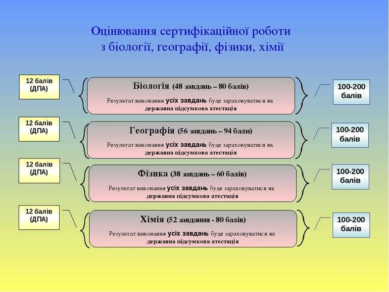 12 балів (ДПА) Біологія (48 завдань – 80 балів) Результат виконання усіх завд...