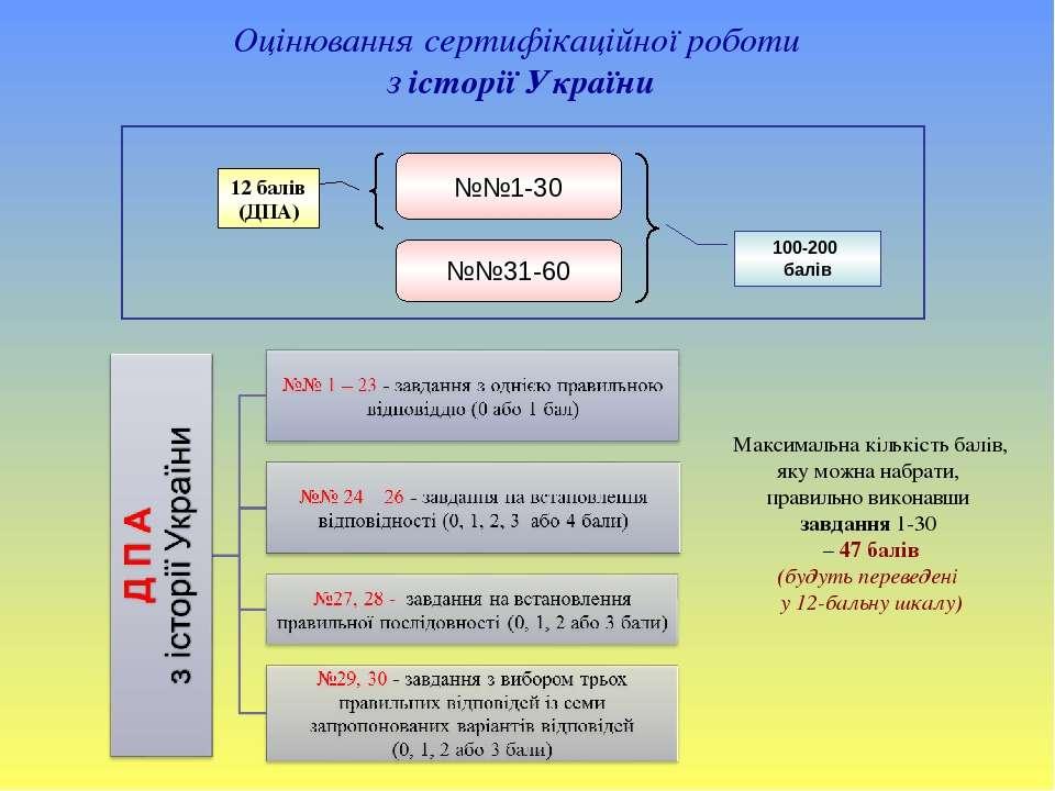 Оцінювання сертифікаційної роботи з історії України №№1-30 №№31-60 100-200 ба...