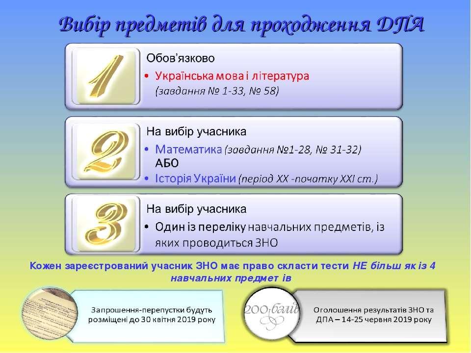 Вибір предметів для проходження ДПА Кожен зареєстрований учасник ЗНО має прав...