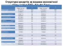 Структура кредитів за видами економічної діяльності в ПАТ «Альфа-Банк» Видеко...