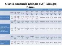 Аналіз динаміки доходів ПАТ «Альфа-Банк» Абсолютне відхилення, тис.грн. Відно...