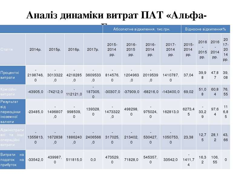 Аналіз динаміки витрат ПАТ «Альфа-Банк» Абсолютне відхилення,тис.грн. Відносн...