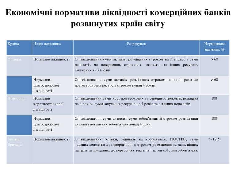 Економічні нормативи ліквідності комерційних банків розвинутих країн світу Кр...