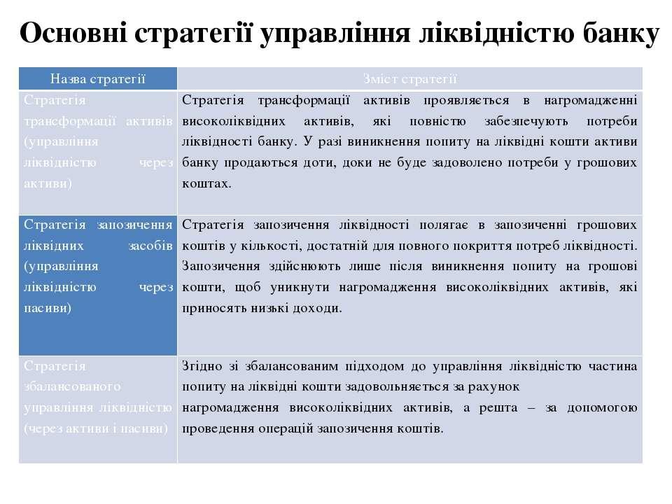 Основні стратегії управління ліквідністю банку Назва стратегії Зміст стратегі...
