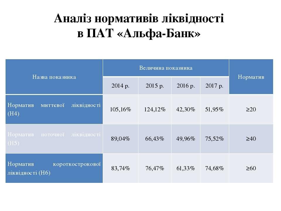 Аналіз нормативів ліквідності в ПАТ «Альфа-Банк» Назва показника Величина пок...