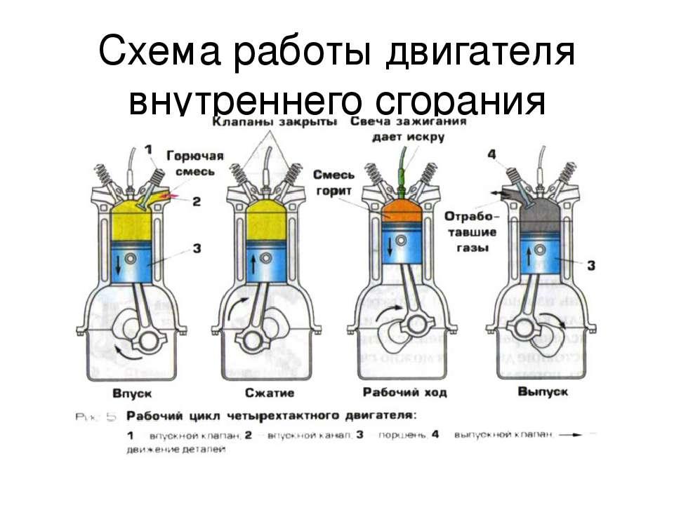 Схема работы двигателя внутреннего сгорания