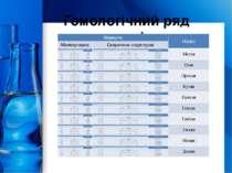 Гомологічний ряд алканів ProPowerPoint.Ru