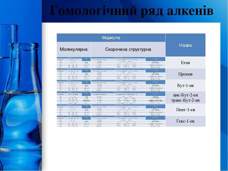 Гомологічний ряд алкенів ProPowerPoint.Ru