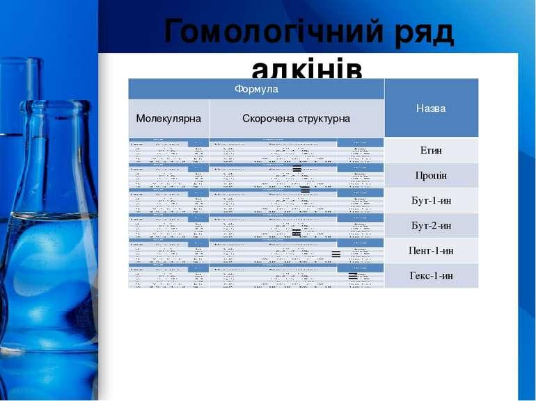 Гомологічний ряд алкінів ProPowerPoint.Ru