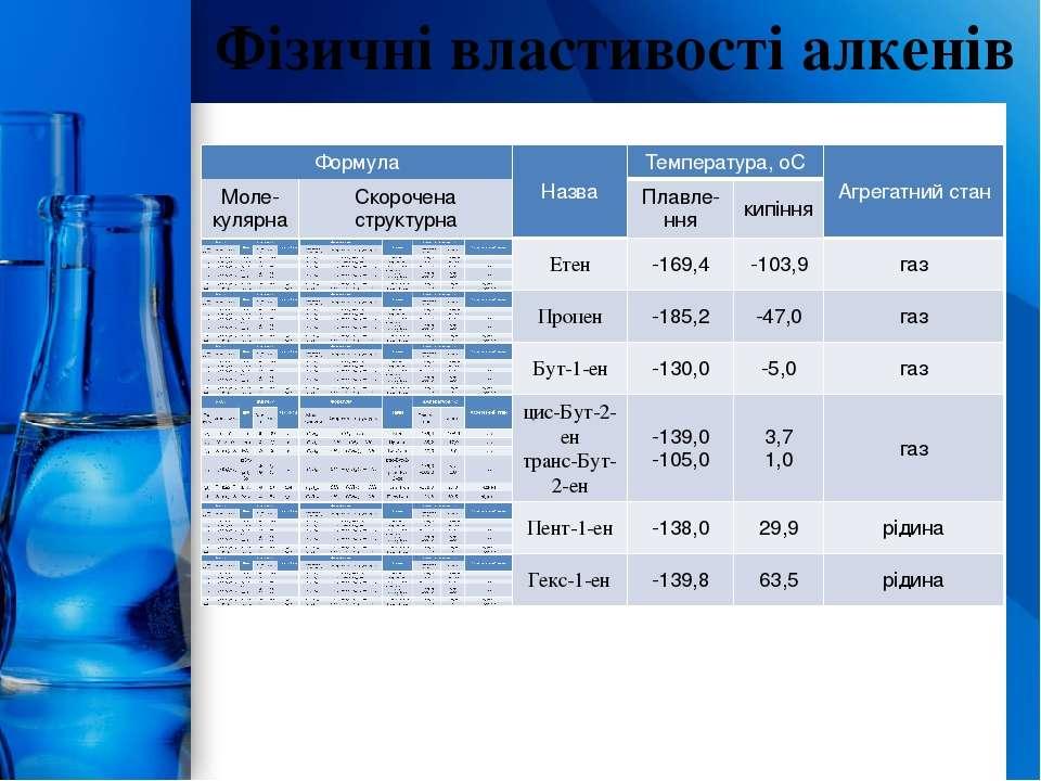 Фізичні властивості алкенів ProPowerPoint.Ru