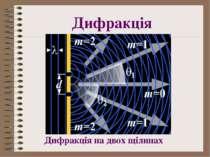 Дифракція Дифракція на двох щілинах