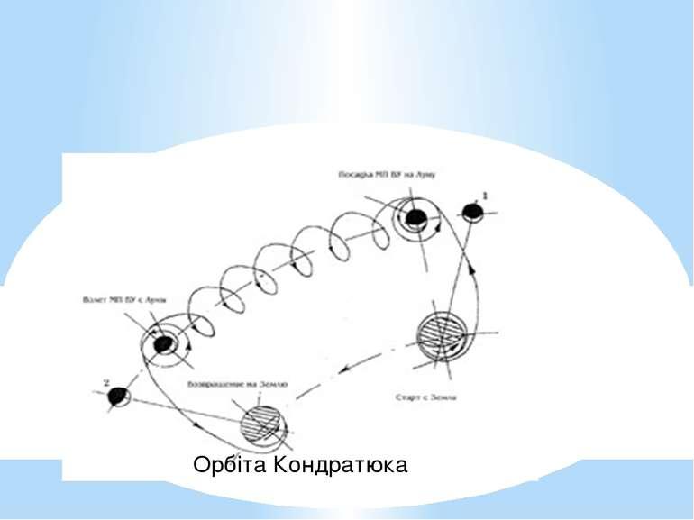 Орбіта Кондратюка