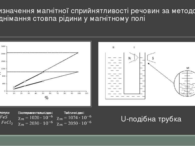 Визначення магнітної сприйнятливості речовин за методом піднімання стовпа рід...