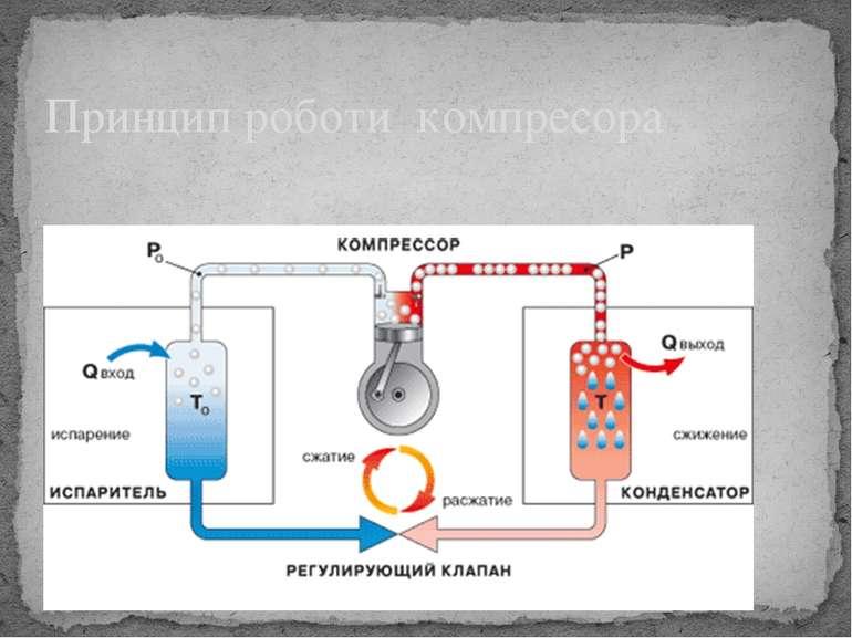 Принцип роботи компресора