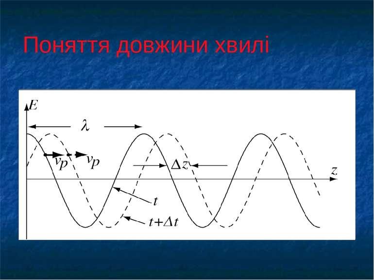 Поняття довжини хвилі