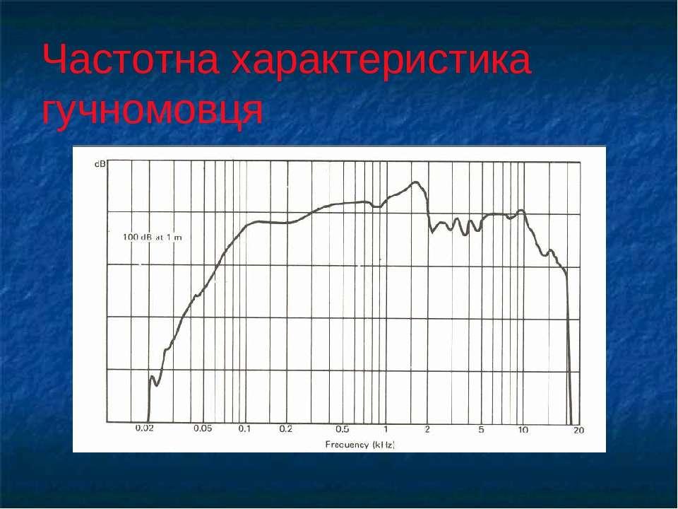 Частотна характеристика гучномовця